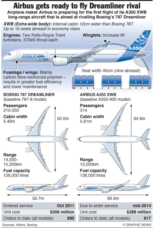 Airbus A350 vs. Dreamliner  B787